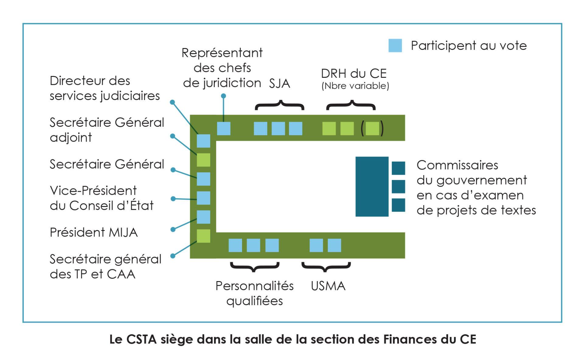 Composition du csta